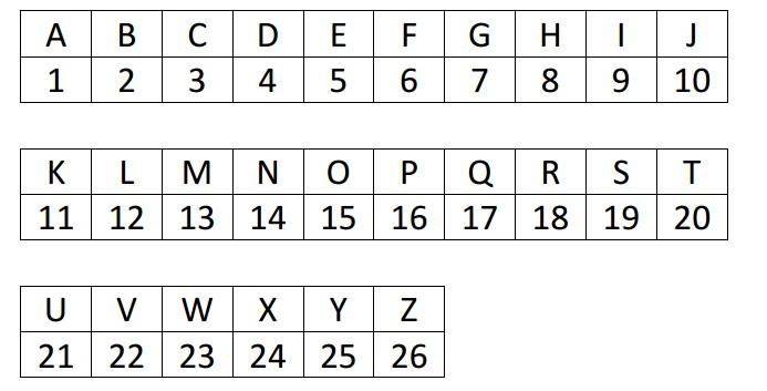 schatzsuche schnitzeljagd puzzelideen spass spiele ziffer chiffre partyspiele escape alpha